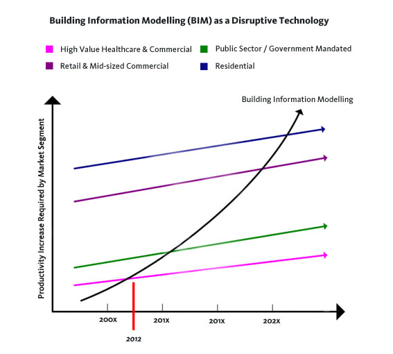 Bim_disruptive_technology_graph