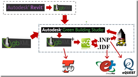 Advanced Energy Analysis with Green Building Studio DOE2 and