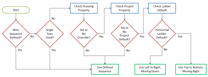 Wire_sequence_flow_chart