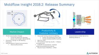 2018.2 release summary