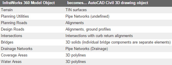 Making Your AutoCAD Civil 3D Project Shine, Part 2